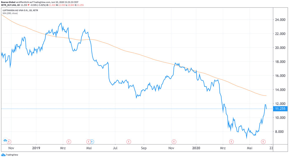 Chart Deutsche Lufthansa