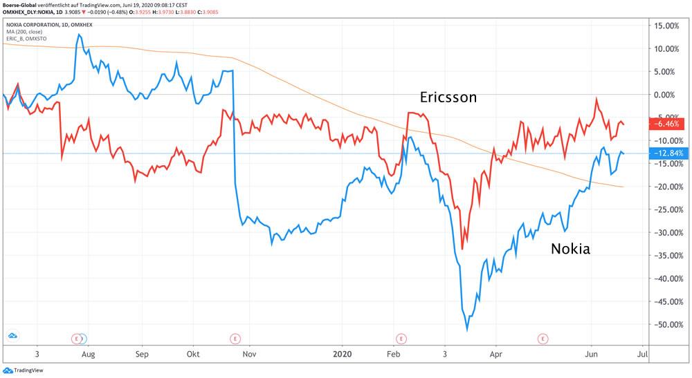 Performancevergleich Nokia / Erisscon 1 Jahr