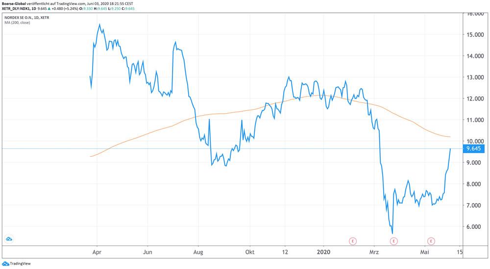 Chart Nordex