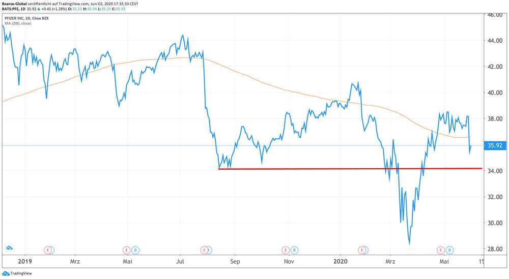 Chart Pfizer
