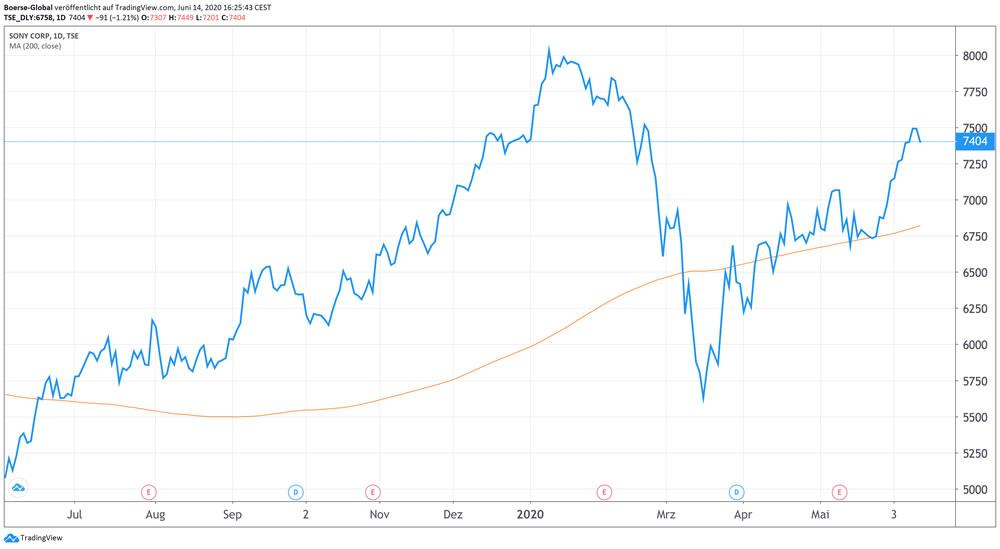 Chart Sony