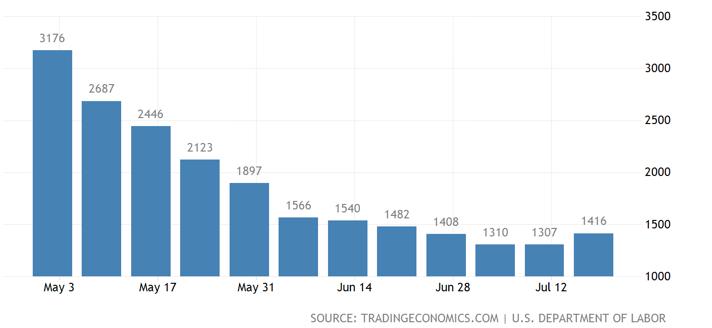 US-Erstanträge auf Arbeitslosenhilfe