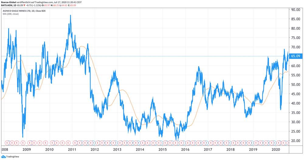 Chart Agnico Eagle