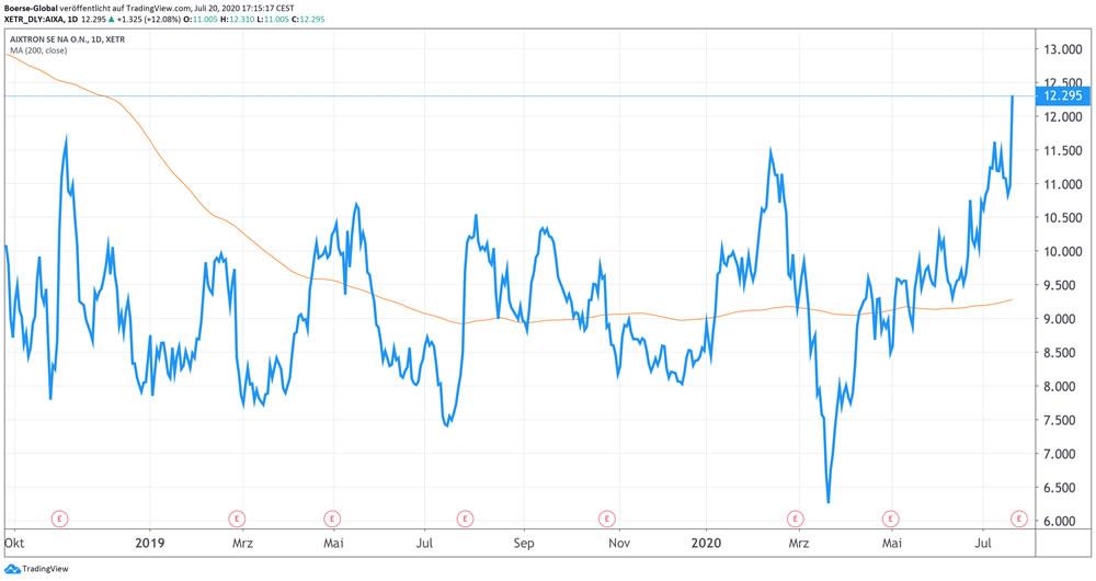 Chart Aixtron