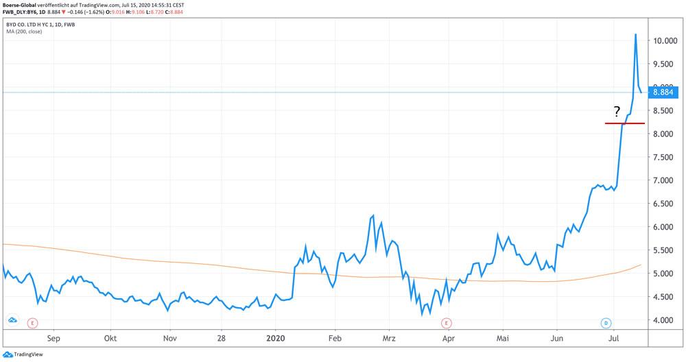 Chart BYD