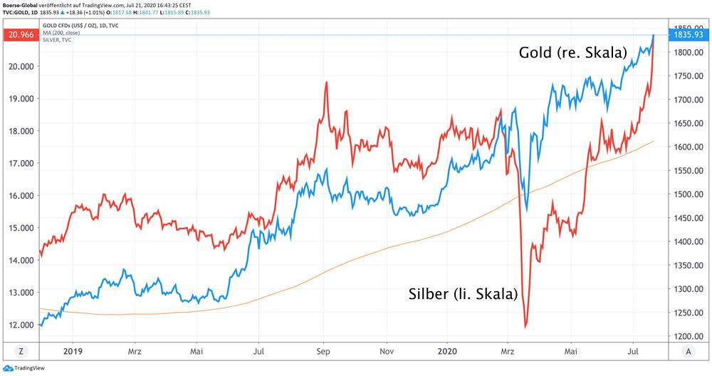 Charts Gold und Silber