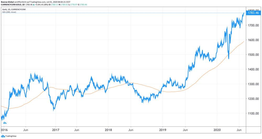 Chart Gold (Dollar / Feinunze)