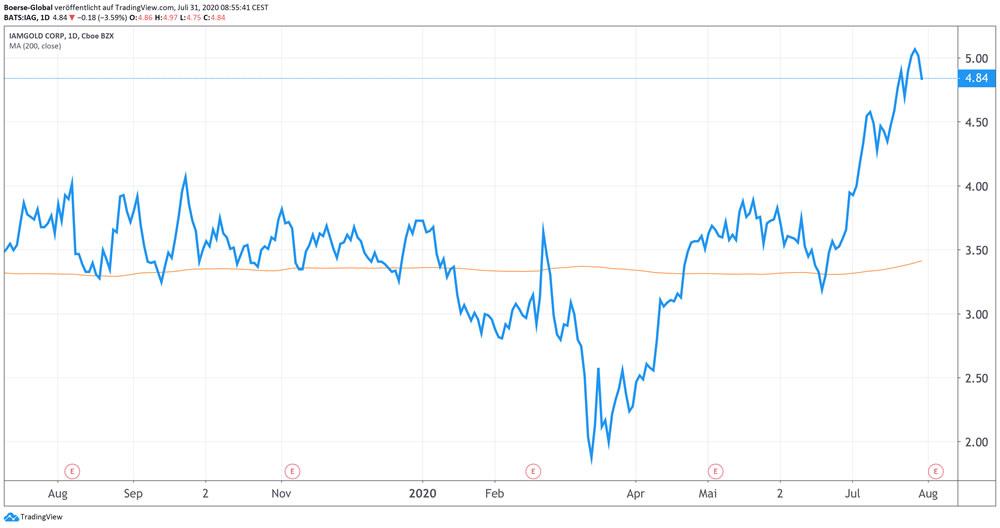 Chart IAM Gold