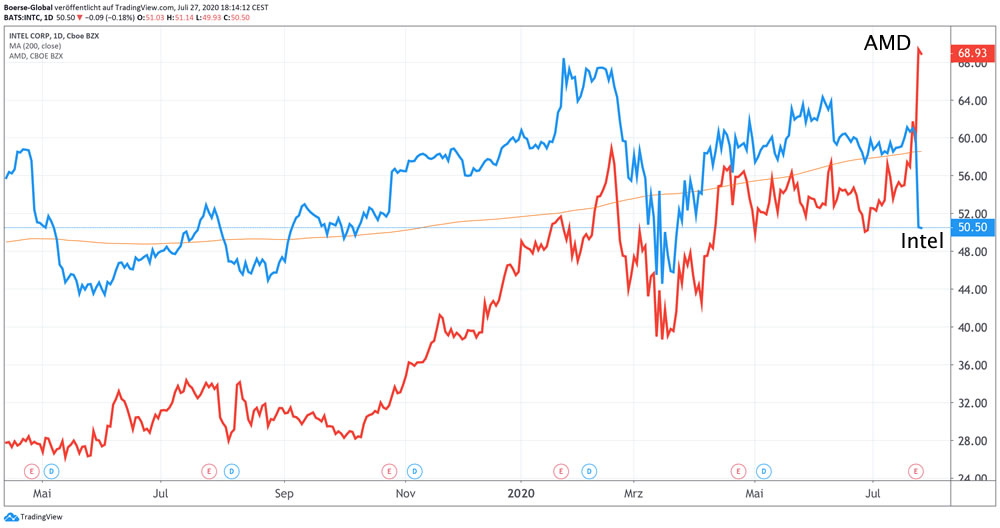 Chartvergleich Intel vs AMD