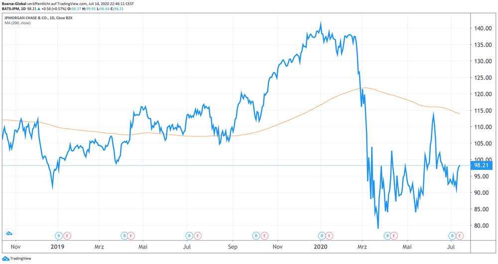 Chart JPMorgan Chase