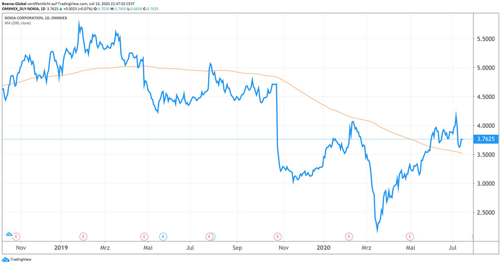 Chart Nokia