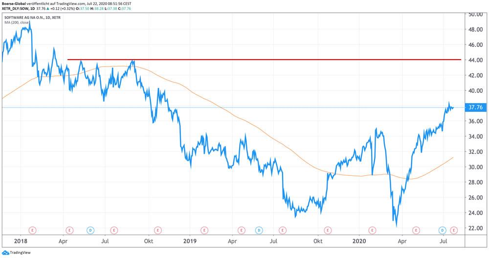Chart Software AG