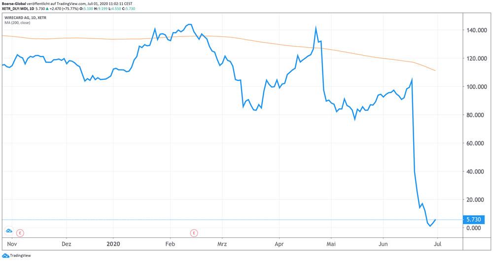 """""""Chart"""