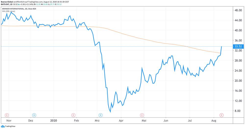 Chart Brinker International