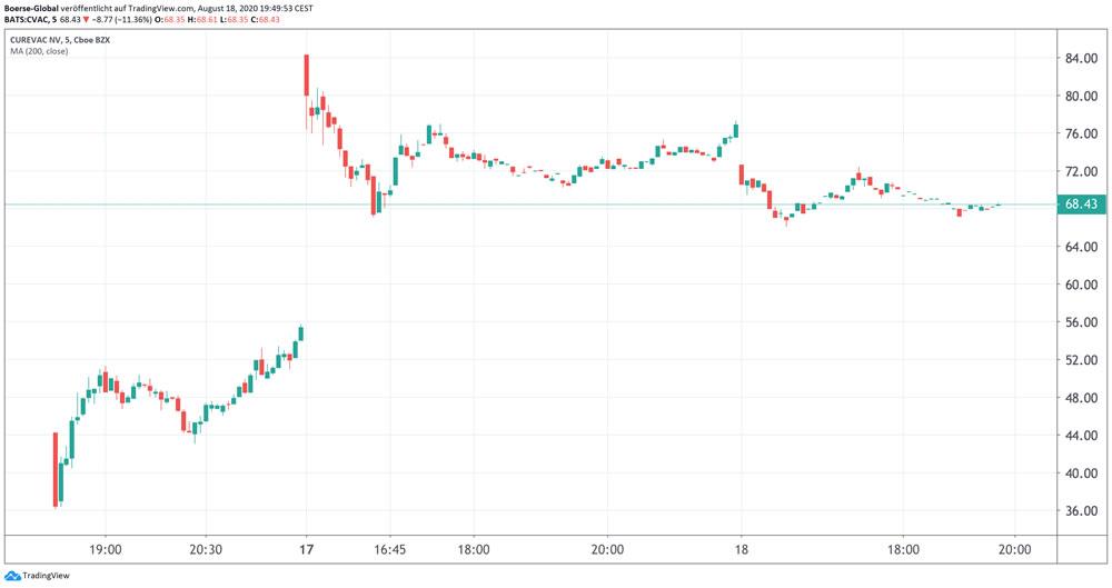 Chart CureVac (Hourly)