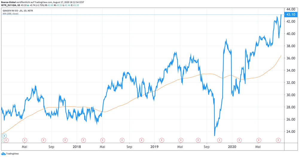 Chart Qiagen