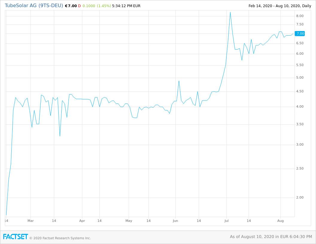 Chart TubeSolar AG