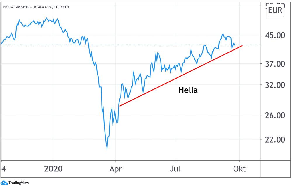 Chart Hella