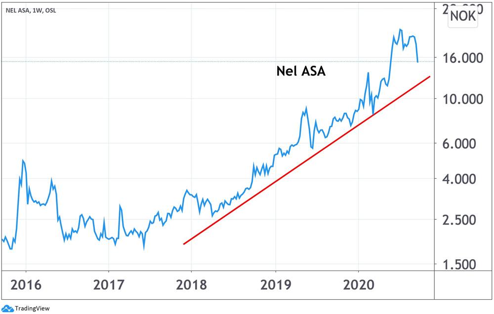 Nel Asa Quartalszahlen