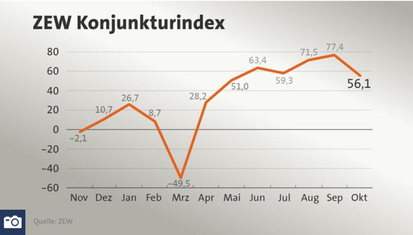ZEW Index im Oktober