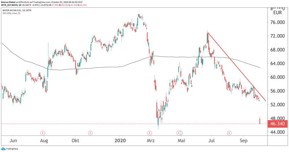 Chart Bayer