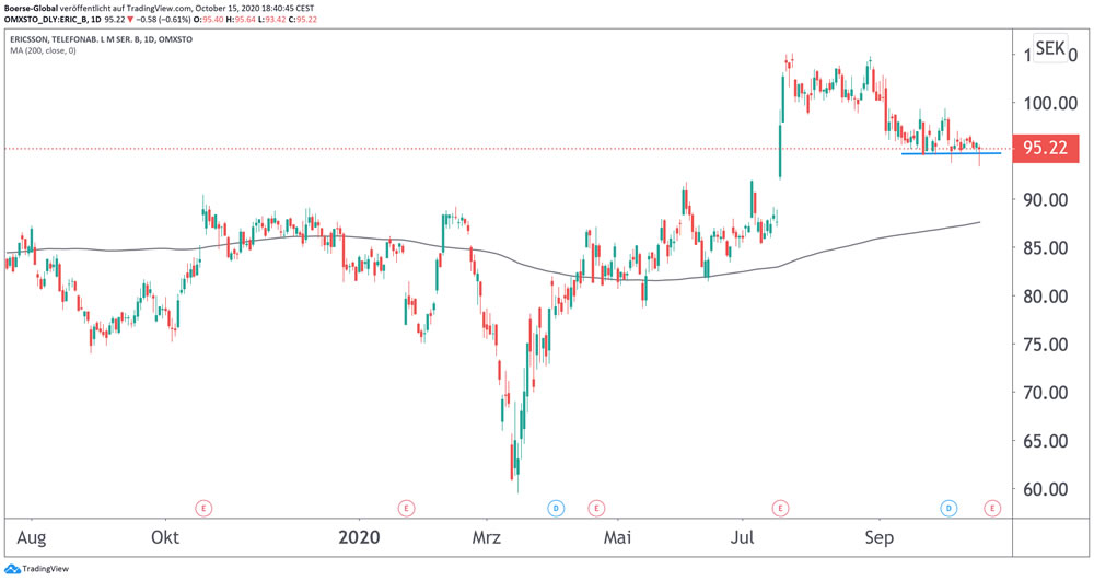 Chart Ericsson