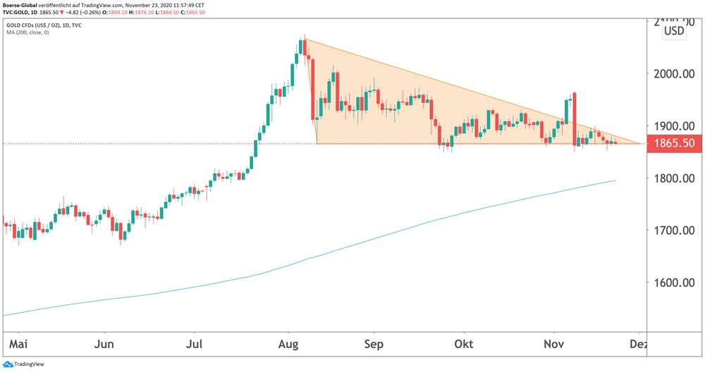 Chart Gold je Feinunze