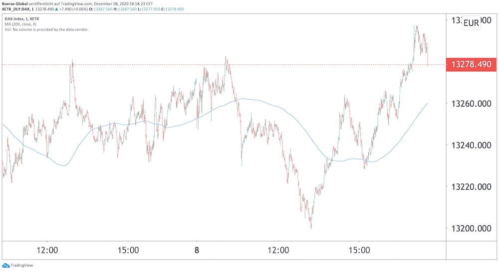 Chart DAX Intraday 2 Tage