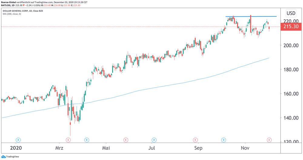 Chart Dollar General
