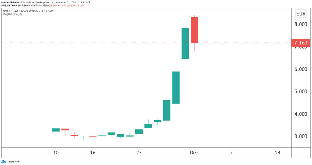 Chart Everfuel