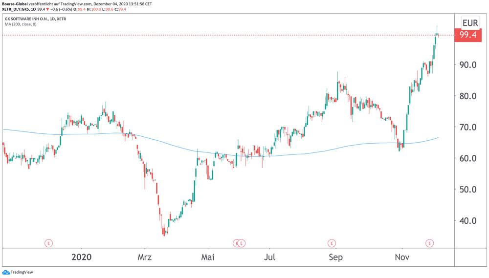 Chart GK Software