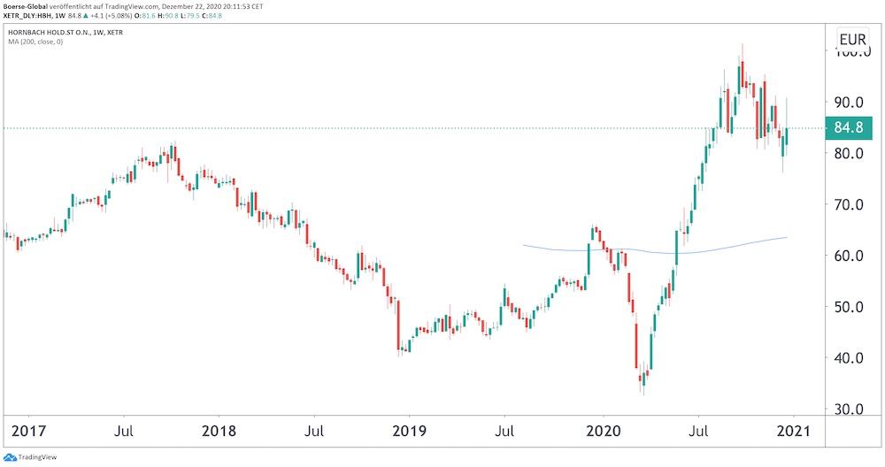 Chart Hornbach Holding