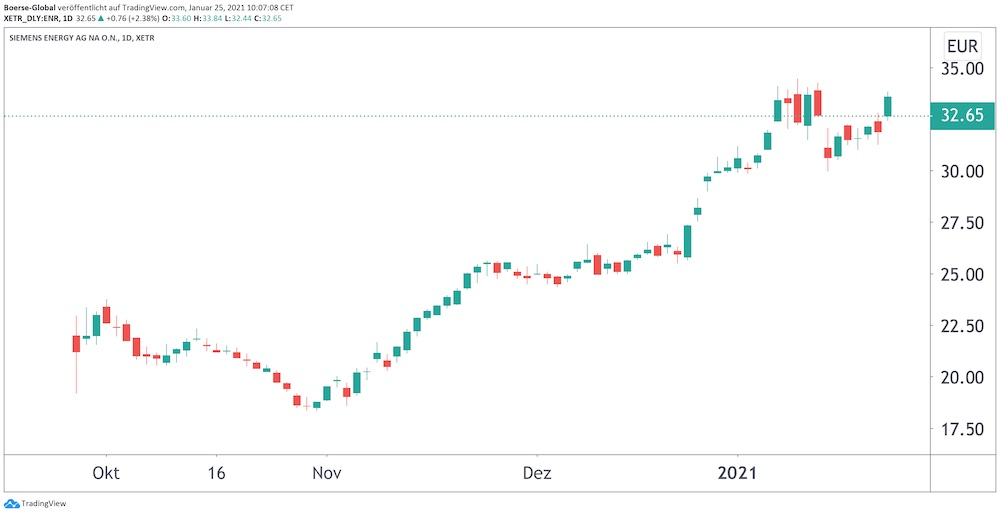 Chart Siemens Energy