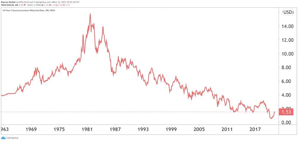 Chart Generische Rendite 10-jährige US-Treasuries