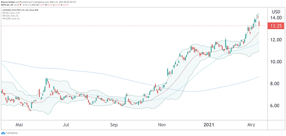 Chart General Electric