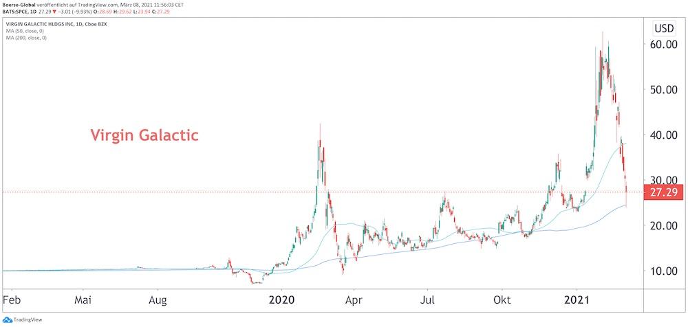 Chart Virgin Galactic