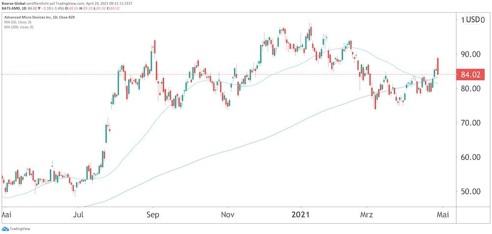 Chart AMD
