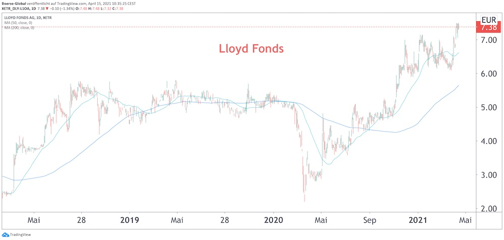 Chart Lloyd Fonds
