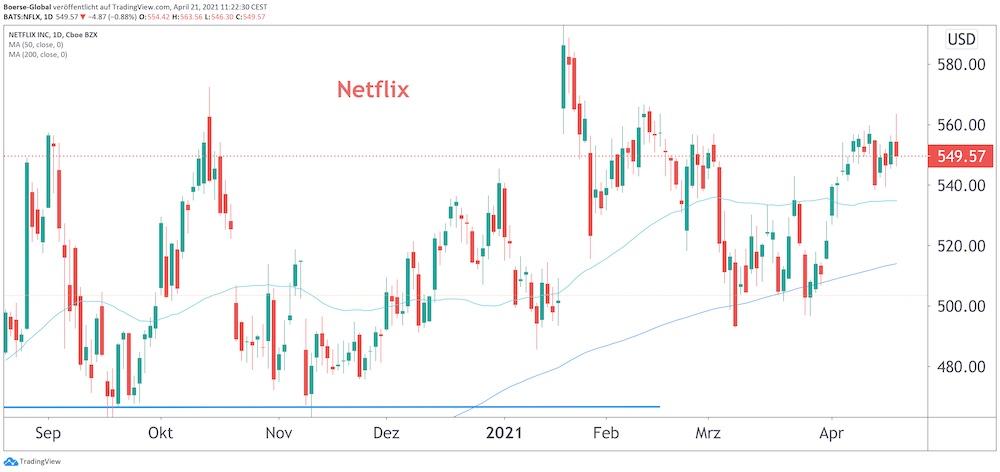 Chart Netflix