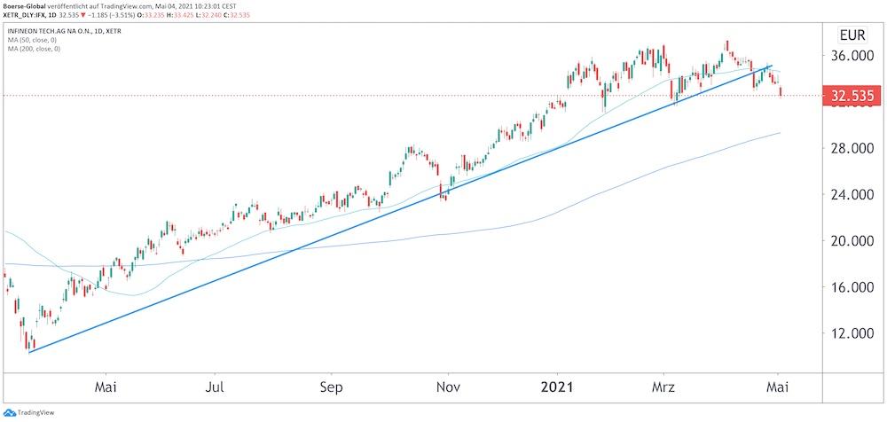 Chart Infineon
