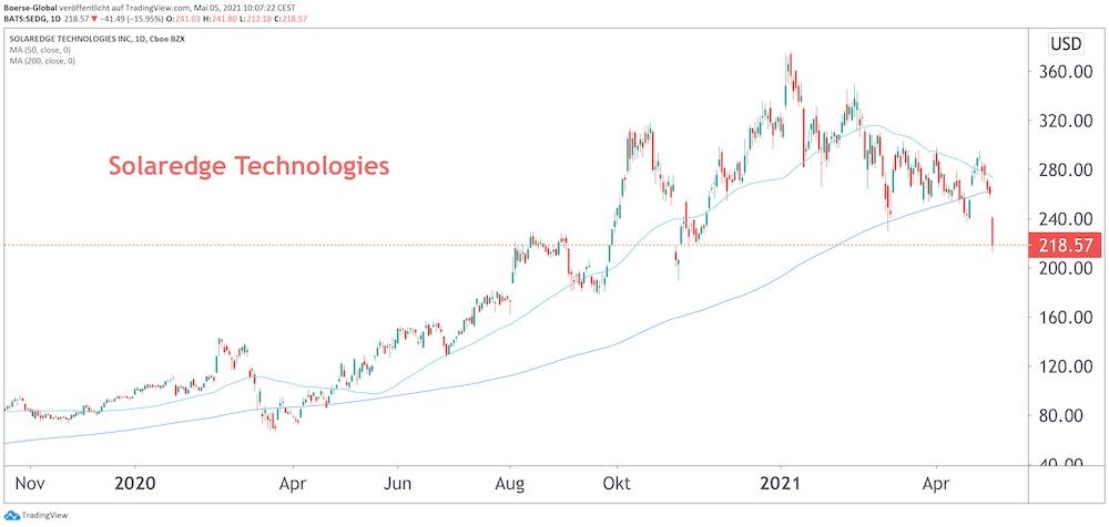 Chart SolarEdge
