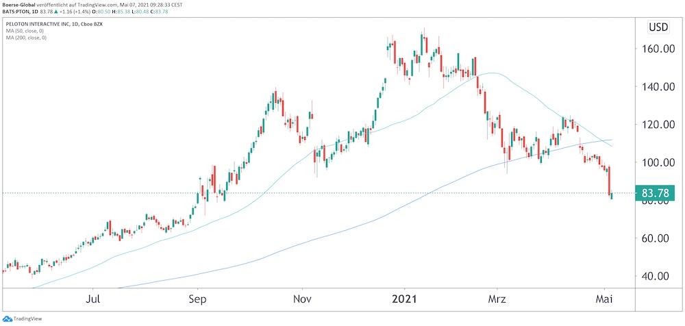 Chart Peloton
