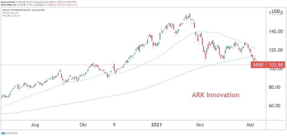 Chart ARK Innovation