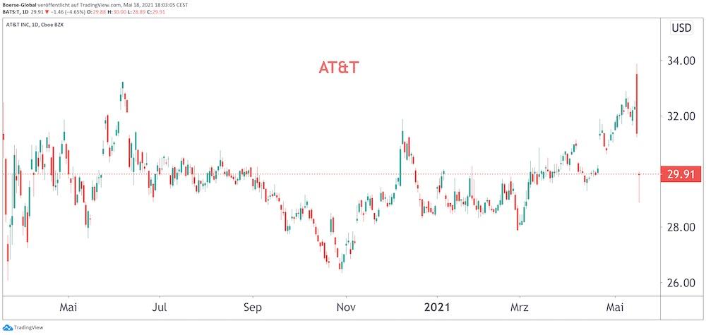 Chart AT&T