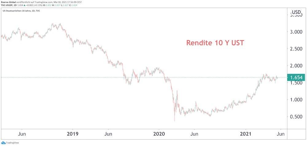 Chart Rendite 10-jährige US-Staatsanleihen