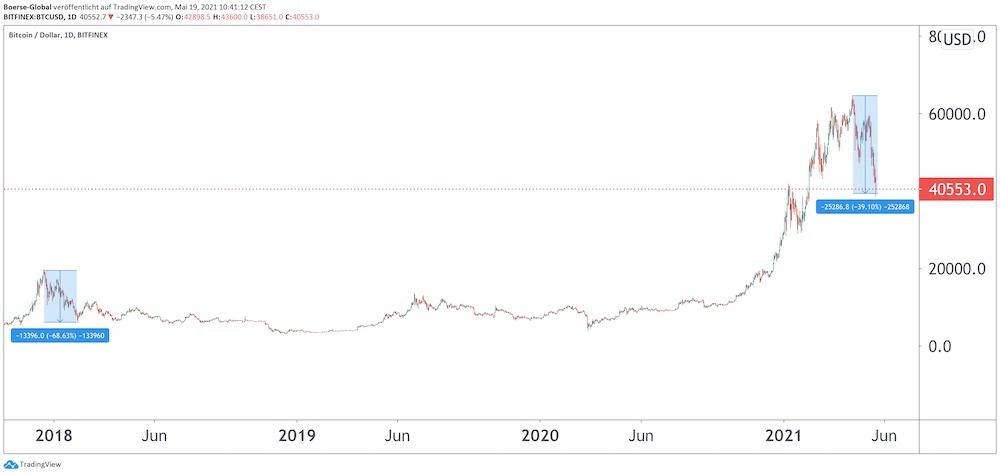 Chart Bitcoin/Dollar
