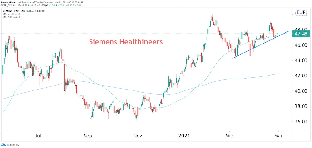 Chart Siemens Healthineers