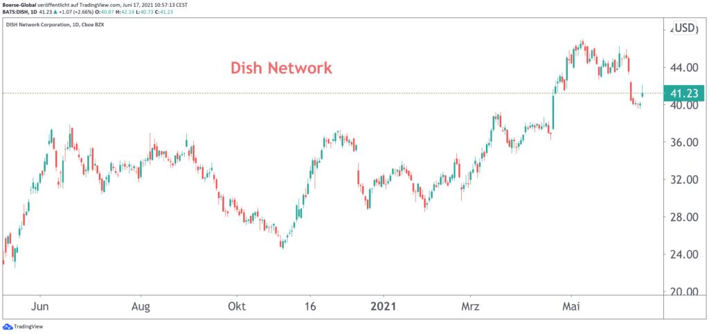 Chart Dish Network