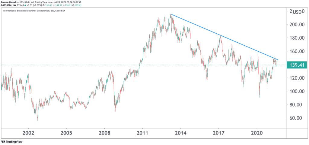 Chart IBM
